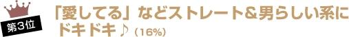 第3位「愛してる」などストレート&男らしい系にドキドキ♪(16%)