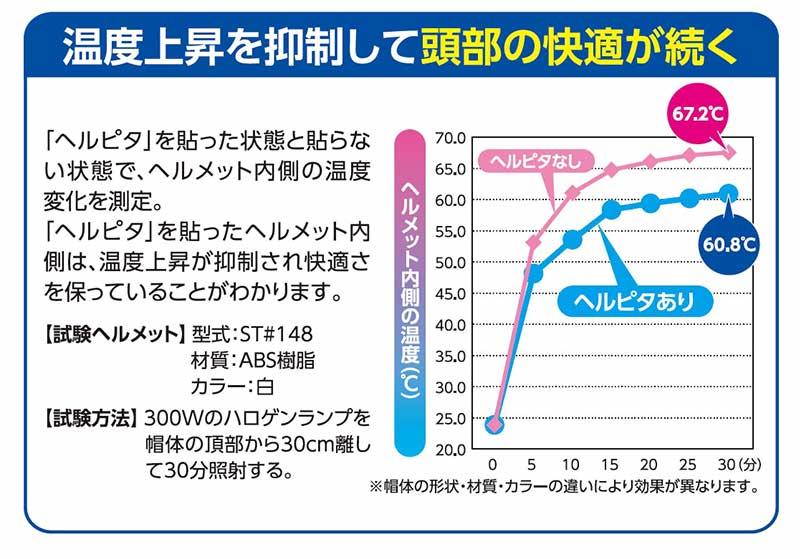谷沢製作所 タニザワ 安全商品 熱中症対策 ヘルメット