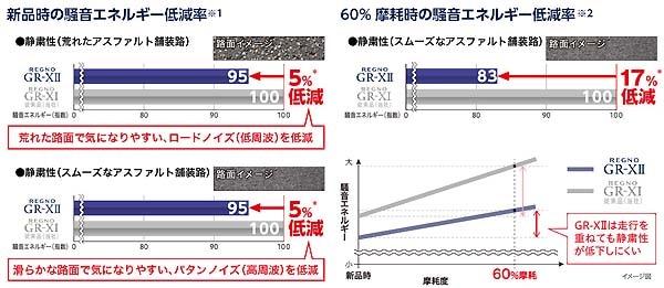 ブリヂストンREGNO GR-X�〈レグノ ジーアール・クロスツー〉