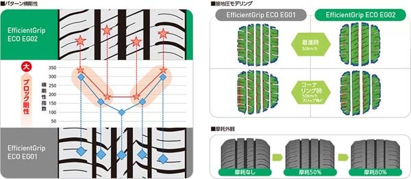 グッドイヤーEfficientGrip ECO EG02〈エフィシェントグリップ エコ イージーゼロツー〉