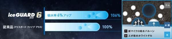 ヨコハマ iceGUARD 6《アイスガード シックス》