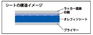 シート構造のイメージ