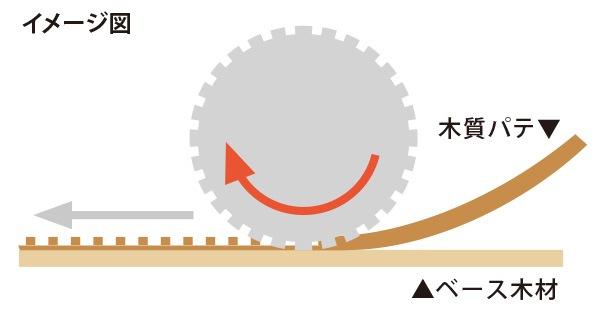 パスタモールディング製品の模様付け:製造イメージ図