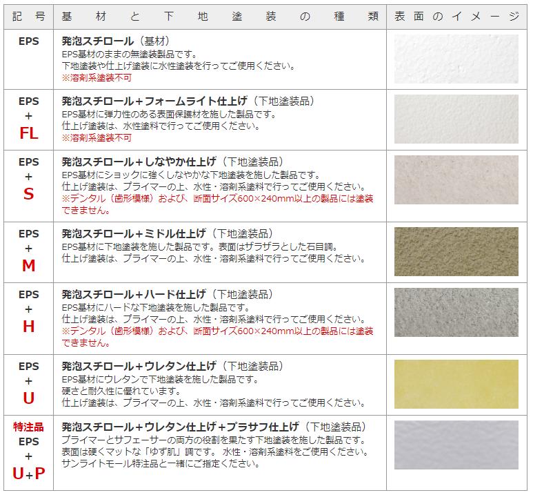 サンライトモールの基材と下地塗装の種類