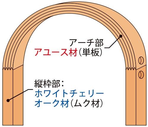 開口枠の構成材質