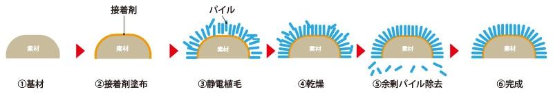 植毛加工工程のイメージ