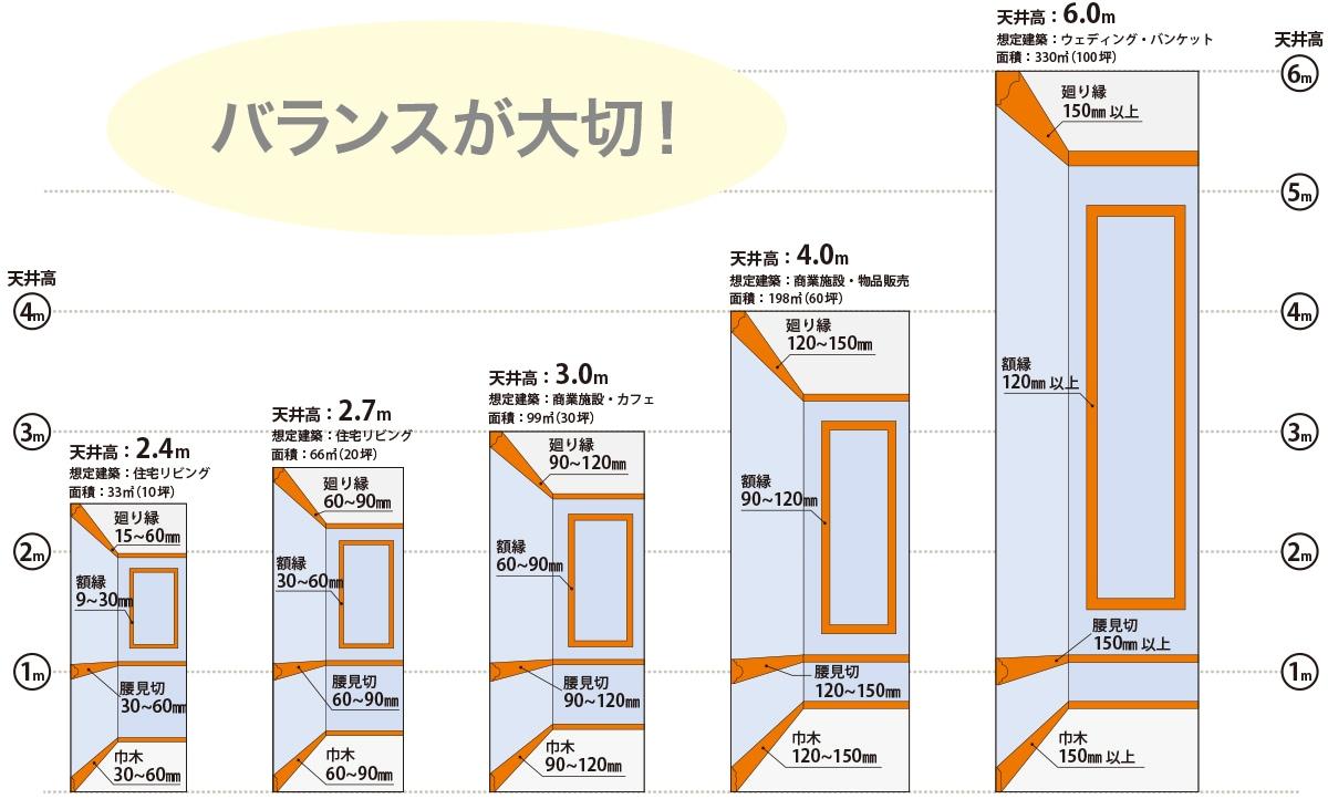 モールディングのサイズと空間スペースとのバランス