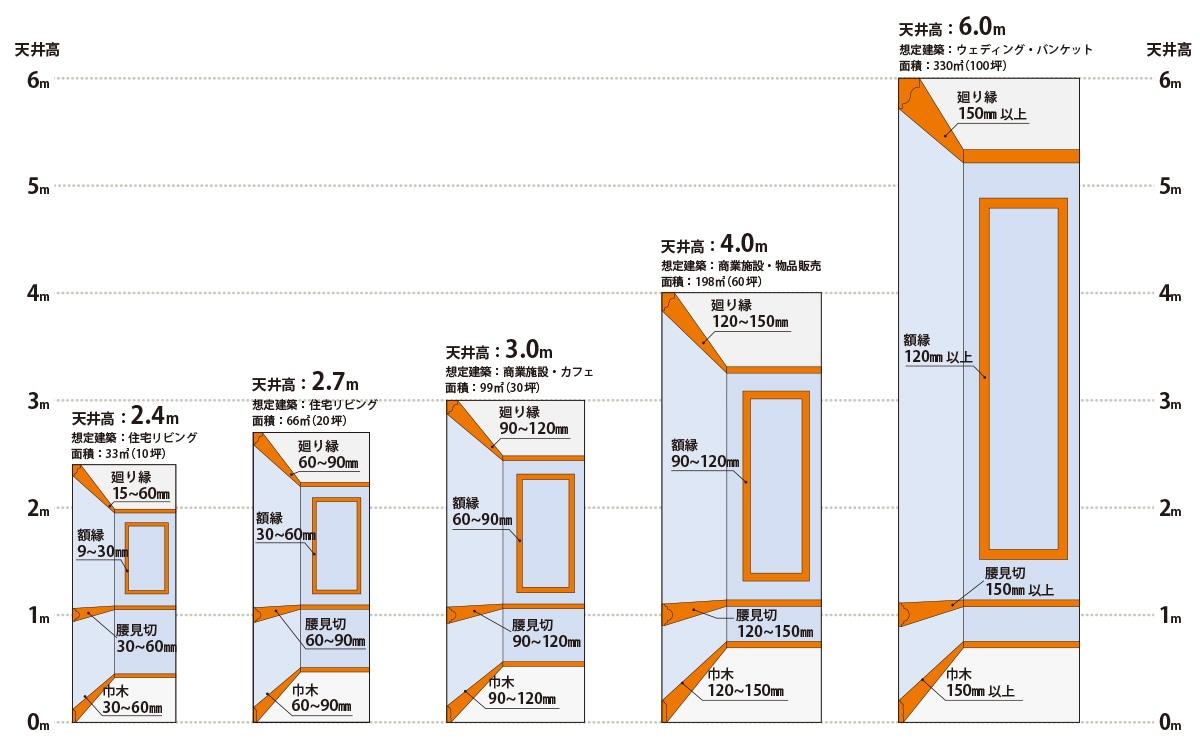 建築空間にバランスよく納まるモールディングのサイズ
