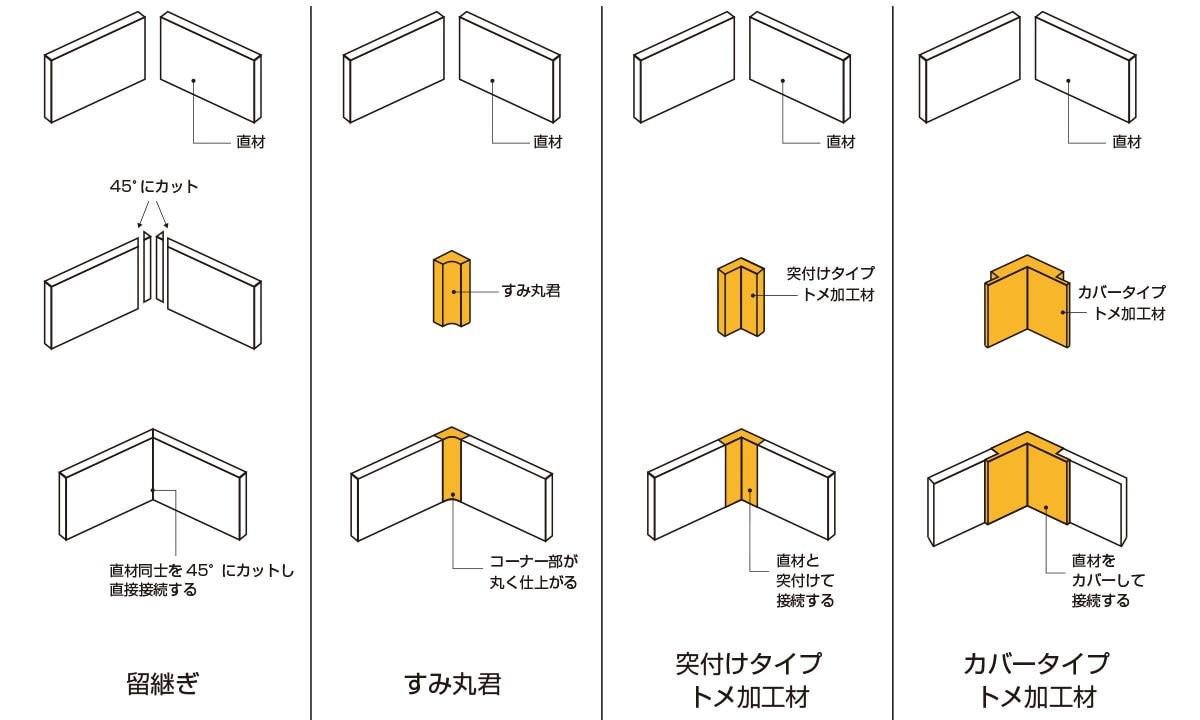 入隅部の接続方法