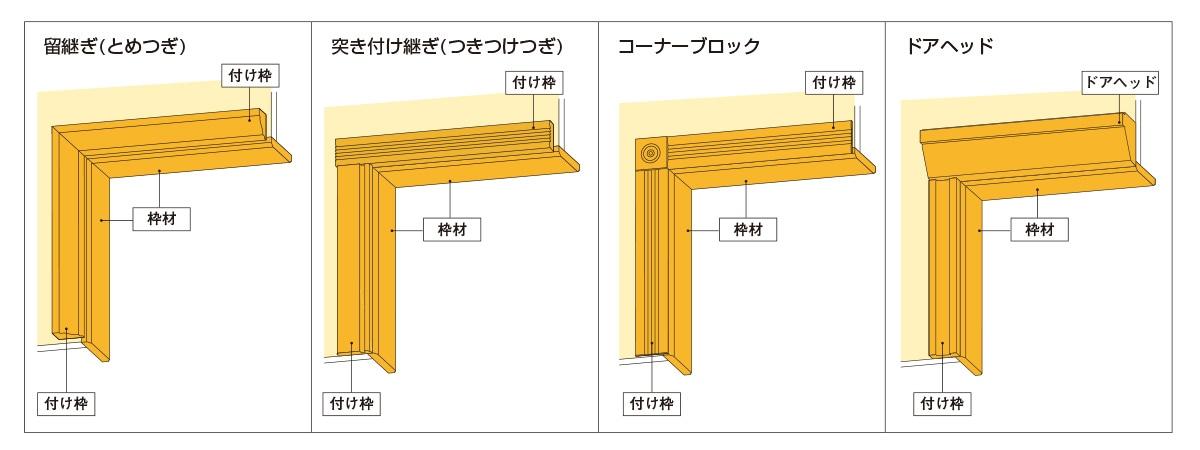 ① 枠材と付け枠の組み合わせイメージ図