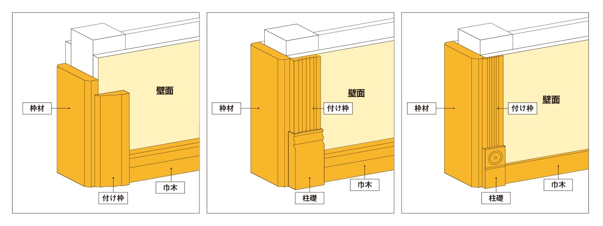② 枠材と付け枠・巾木の組み合わせイメージ図