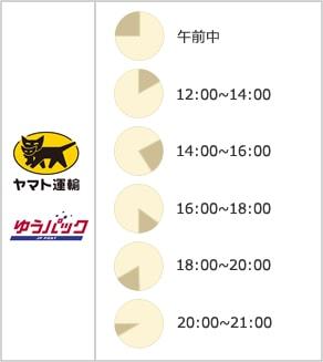 配送時間指定について