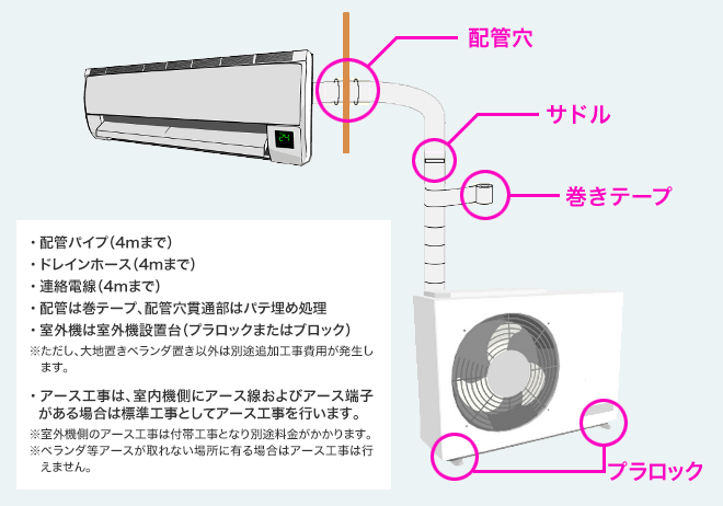 エアコンの標準工事