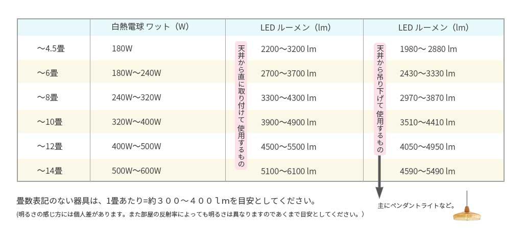 LED 早見表