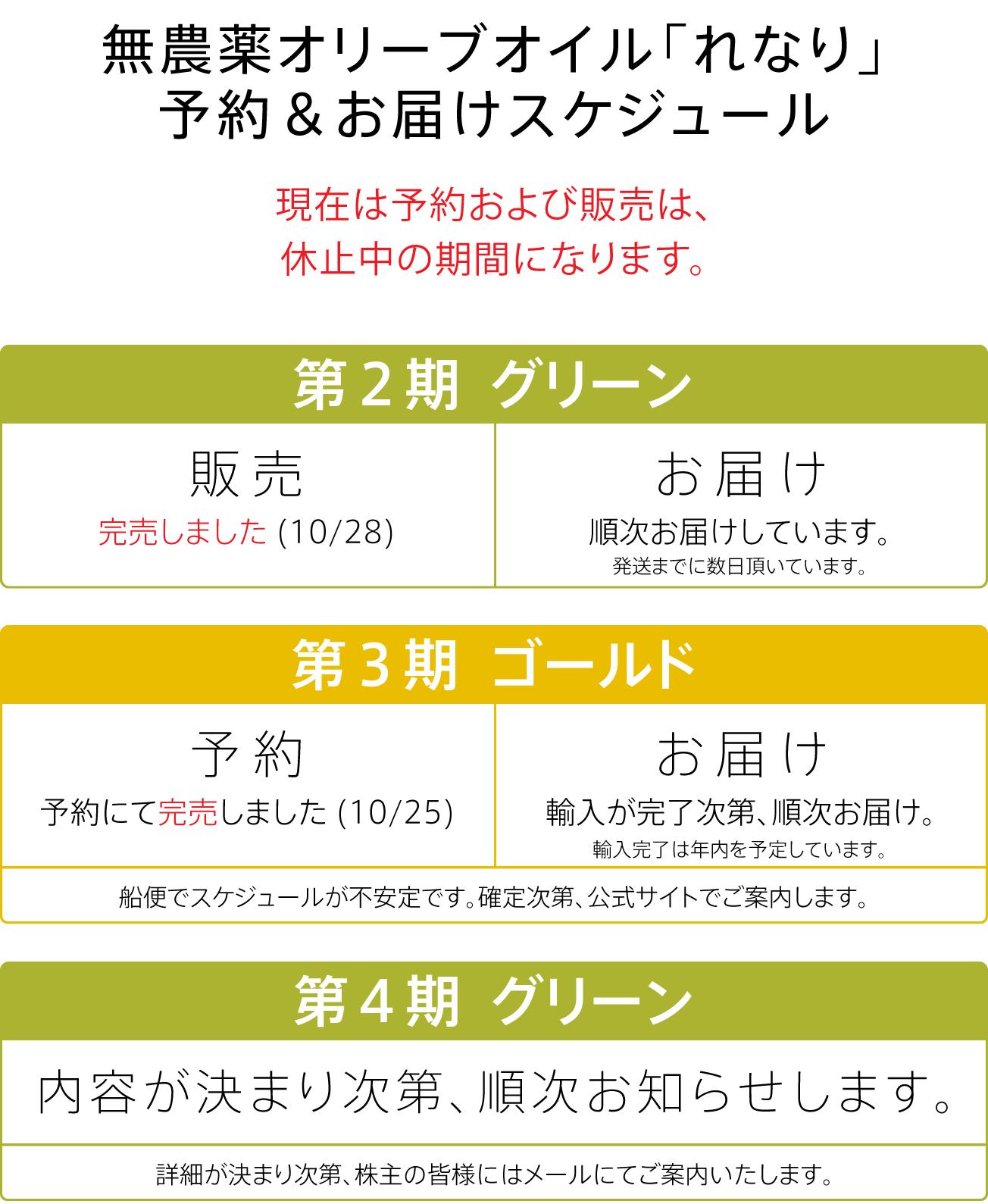 第2期グリーン:完売、第3期ゴールド:予約にて完売、第4期ゴールド:2019年1〜2月輸入予定、受付開始次第ご案内