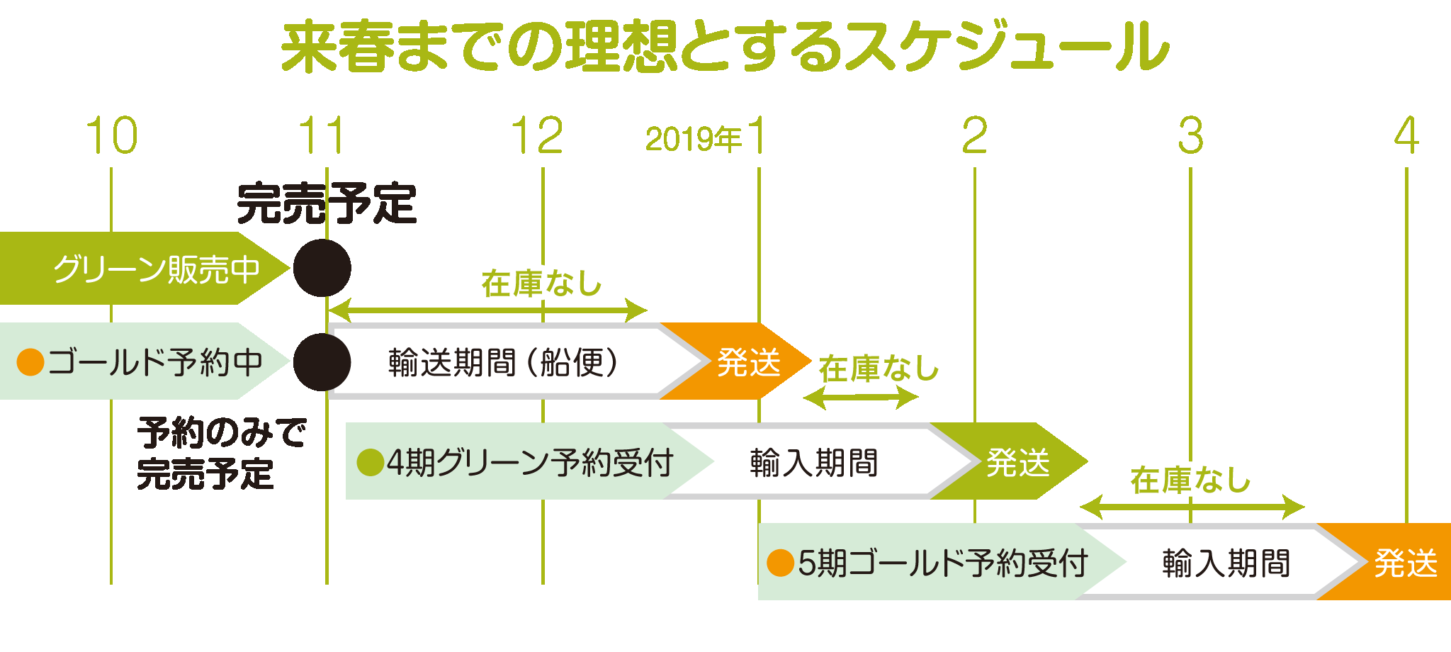 オーガニックオリーブオイルの輸入と販売スケジュール