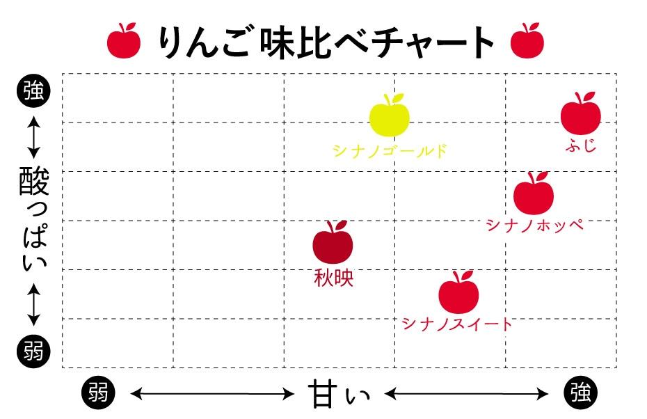 リンゴ味比べ