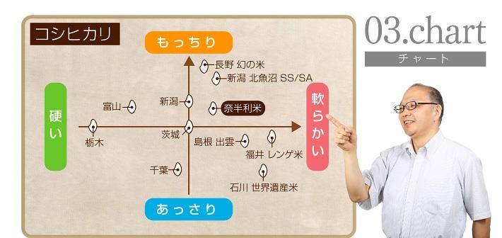 コシヒカリ chart03