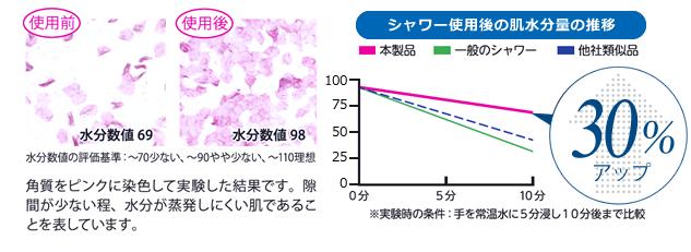 シャワー使用後の肌水分量の推移