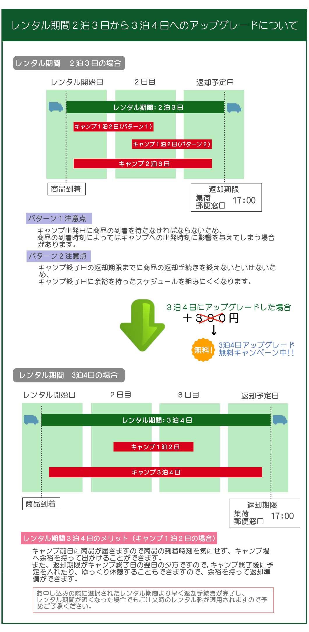レンタル期間の延長について(2泊3日から3泊4日への延長について)追加300円で延長が可能です。