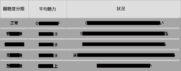 難聴度分類表