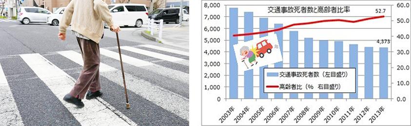 交通事故死者数と高齢者比率