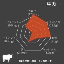 牛肉栄養成分グラフ