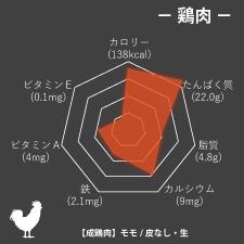 鶏肉栄養成分グラフ
