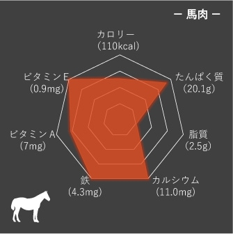 馬肉栄養成分グラフ