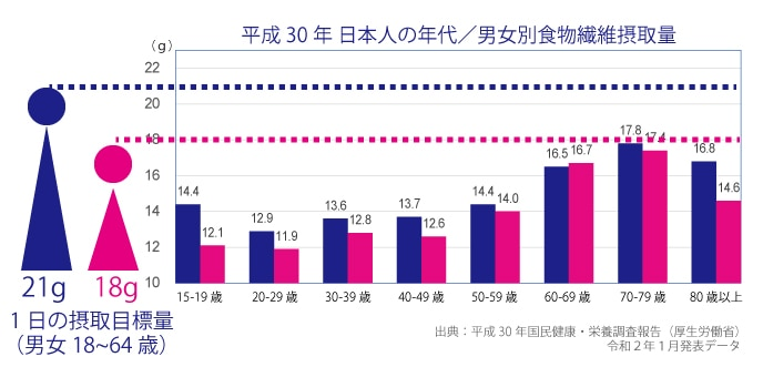 平成30年日本人の年代/男女別食物繊維摂取量