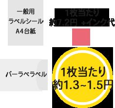 一般用A4台紙のラベルシールはラベル一枚当たり約7.2円+インク代 バーラベラベルなら一枚当たり約1.3~1.5円!