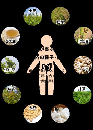 丹羽SOD様食品の原材料