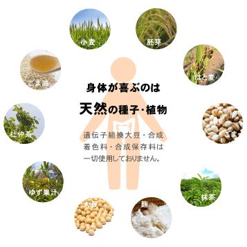 SOD様食品の原材料