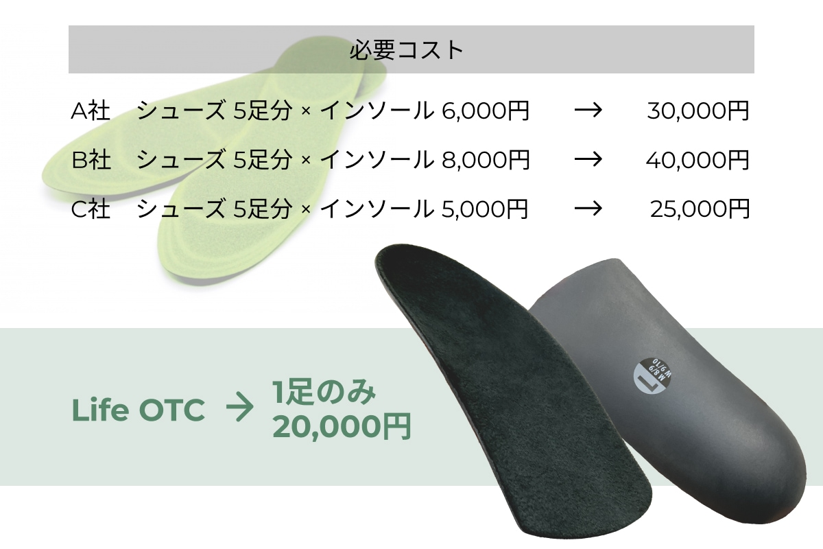 他社製品との比較 価格