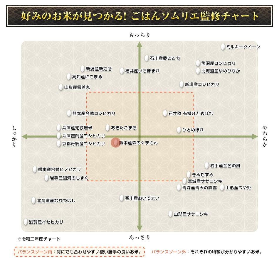 森のくまさんグラフ