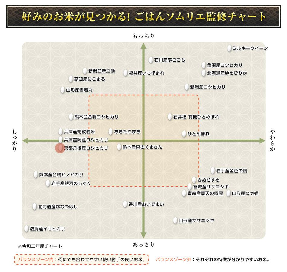 お米の特徴グラフ
