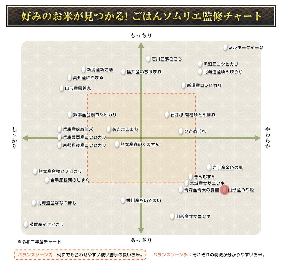 ご飯ソムリエ監修チャート