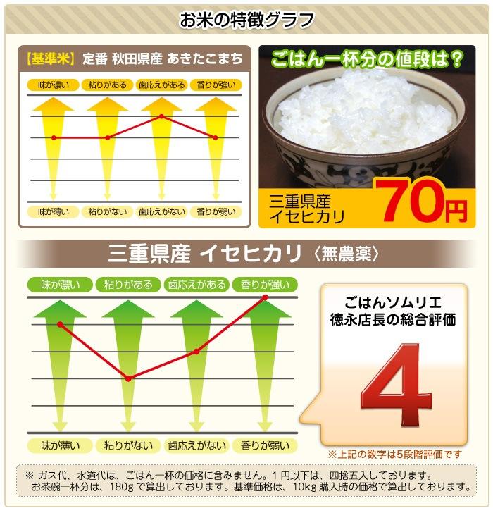 お米の特徴graf