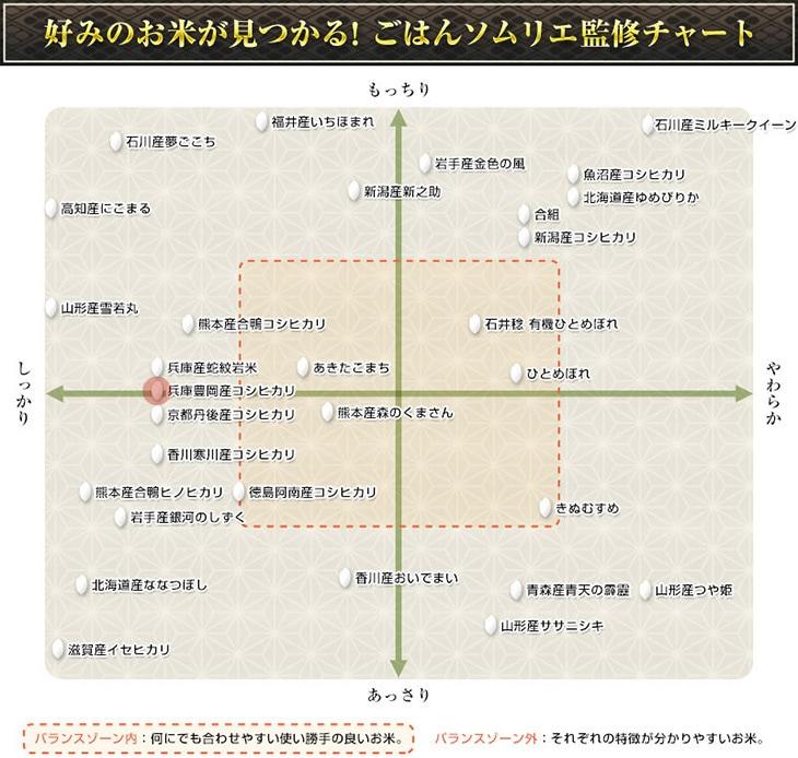 ご飯ソムリエの食味・食感チャート