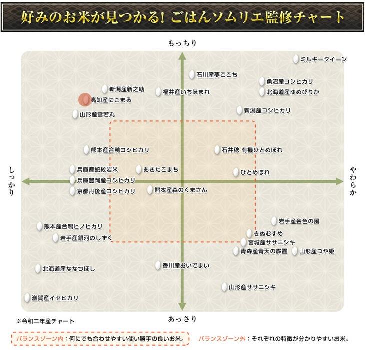 好みのお米が見つかるごはんソムリエ監修チャート