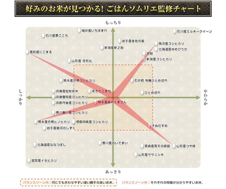 ごはんソムリエ監修チャート