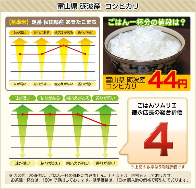 砺波産コシヒカリのデータ