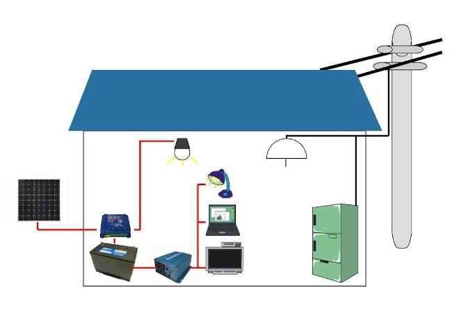 オフグリッドシステムイメージ図