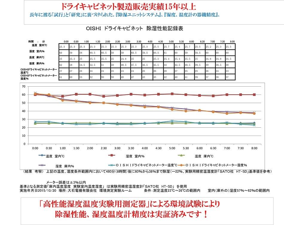 OISHI電気式防湿庫ドライキャビネット 除湿性能記録表
