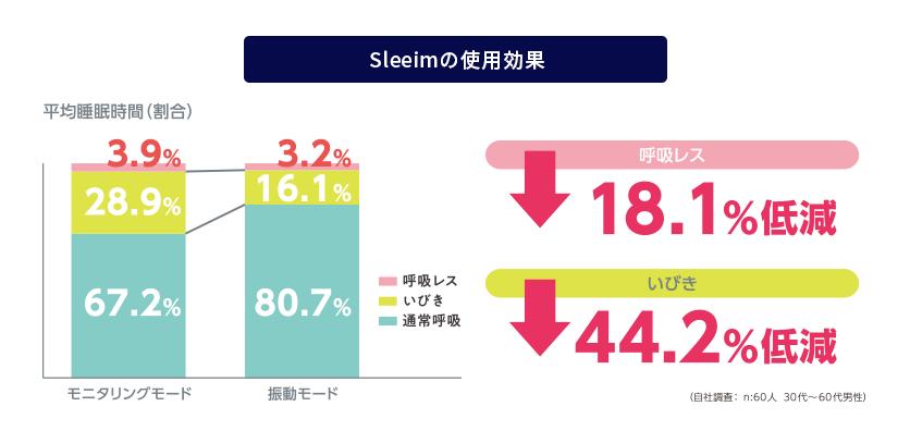 Sleeimの使用効果を示したグラフ