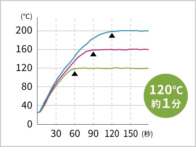 素早い温度上昇&設定温度をキープ