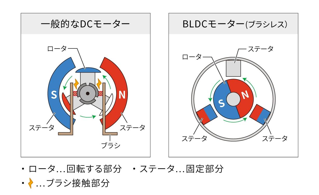 BLDCモーター