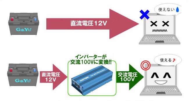 車のメインバッテリー・サブバッテリー=直流12V