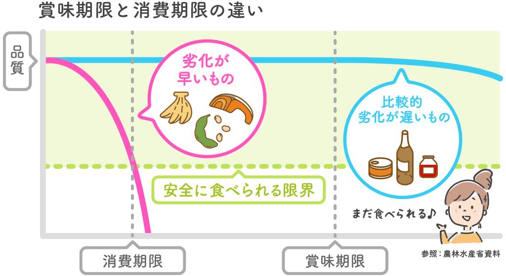賞味期限と消費期限の違いイメージ