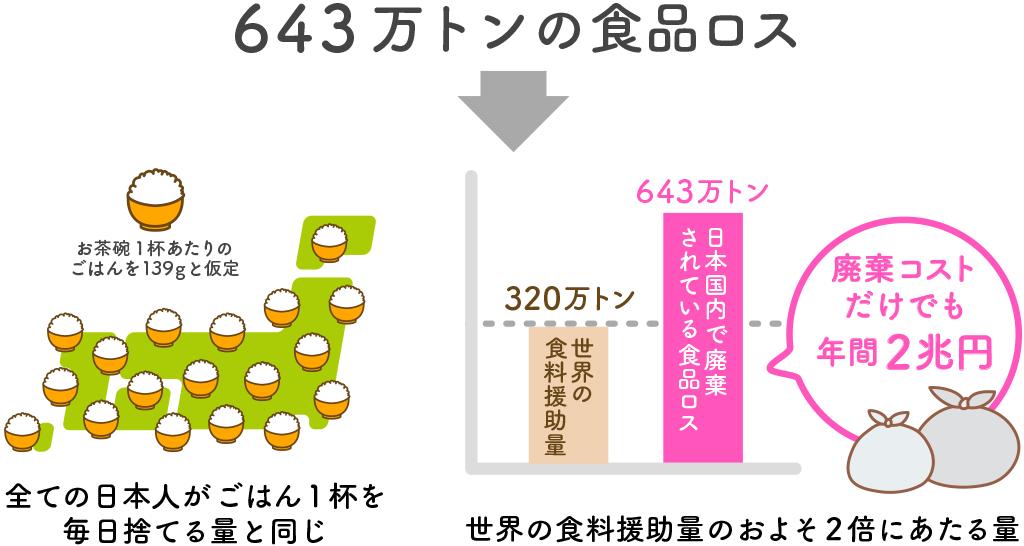 全ての日本人がごはん1杯(139g)を毎日捨てる量と同じ